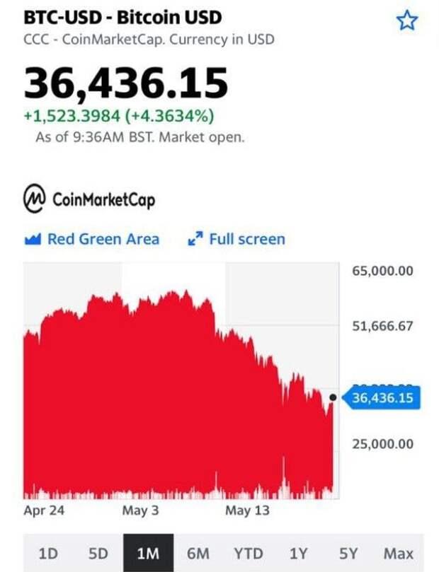 Что будет, если биткоин обвалится ниже $30 тысяч?