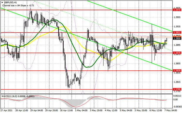 GBP/USD: план на европейскую сессию 7 мая. Commitment of Traders COT отчеты (разбор вчерашних сделок). Решение Банка Англии