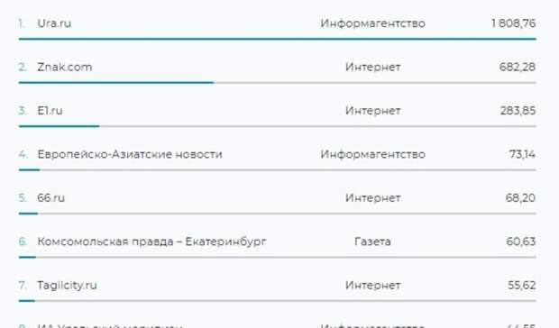 TagilCity.ru стало самым цитируемым изданием Нижнего Тагила в начале 2021 года