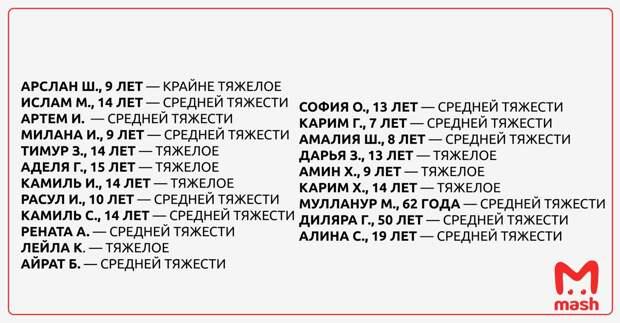 19 детей и двое взрослых поступили в Республиканскую клиническую больницу в Казани с...