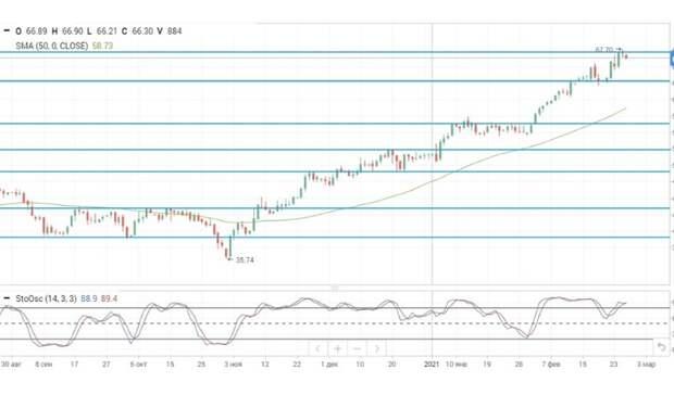 Цены на нефть корректируются в ожидании заседания ОПЕК+