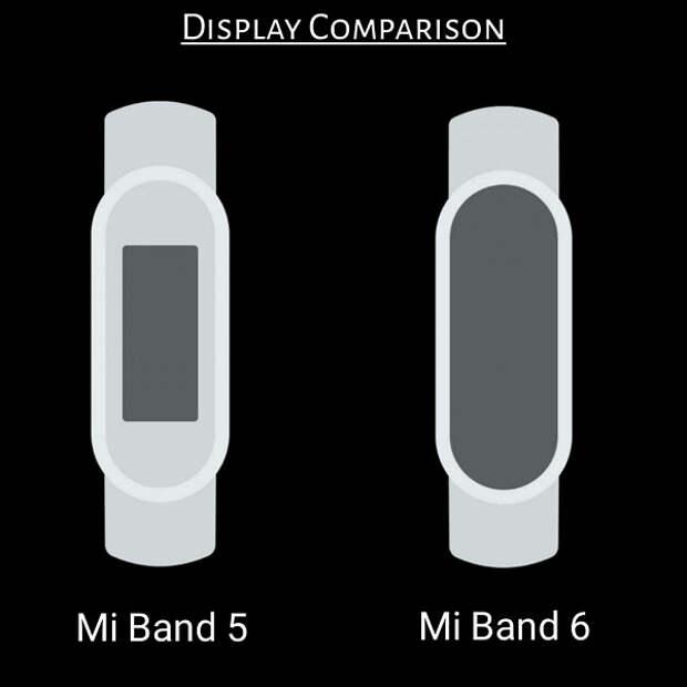 Обзор Xiaomi Mi Band 6: переплюнуть предшественника
