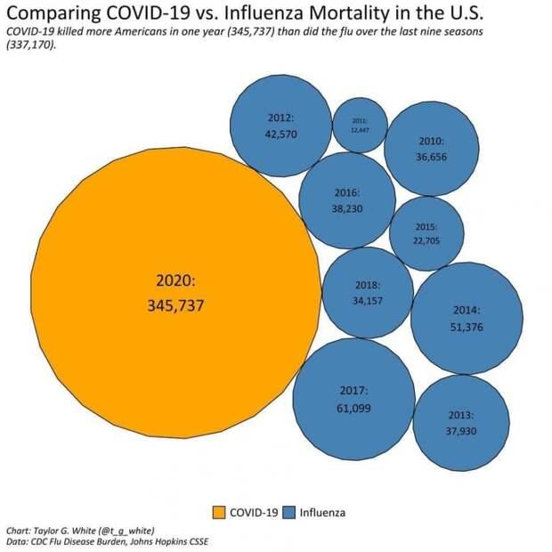 Смертность от ковида и гриппа