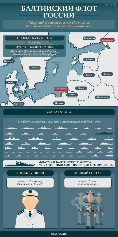 Ловить нечего, кроме кильки: почему Россия навсегда закрыла Балтику для НАТО