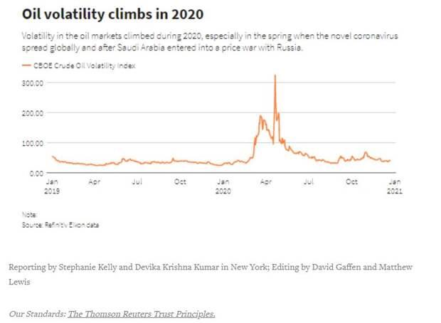 Волатильность нефти растет