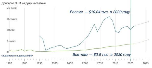 Сравнил зарплаты в России и Вьетнаме. Показываю, чего достигла вьетнамская экономика