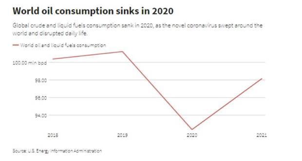 Падение мирового спроса на нефть