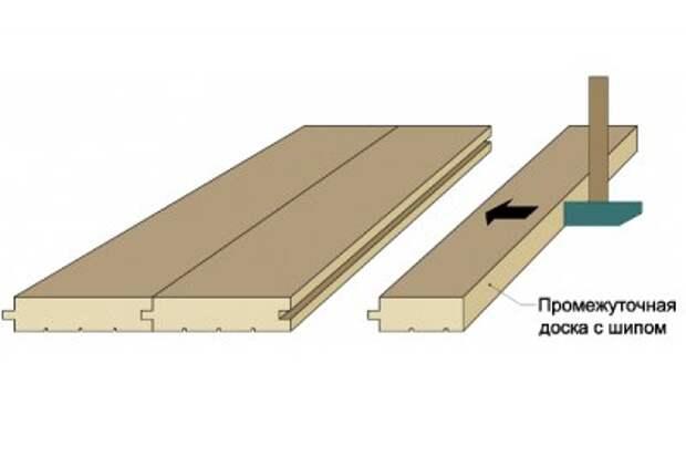 Как сделать деревянный пол своими руками. Укладка доски пола