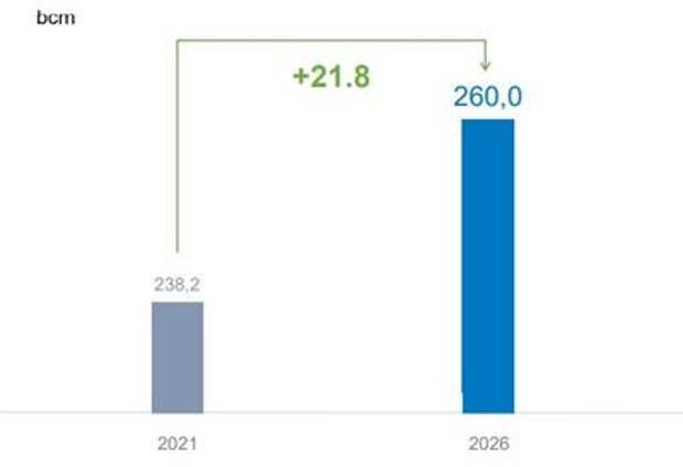 """""""Газпром"""" планирует увеличить поставки газа на рынок России на 21,8% к 2026 году"""