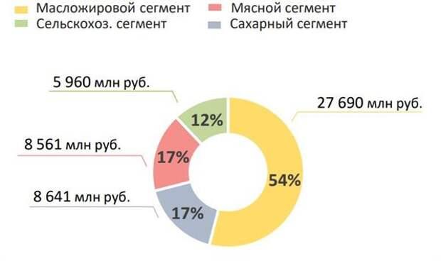 """Выручка """"Русагро"""" в 1 квартале увеличилась на 51%"""