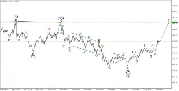 XAU/USD 11 мая. Достаточно ли сильны быки для скачка?