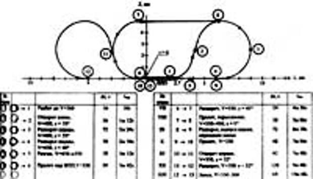 Схема заявленного полета