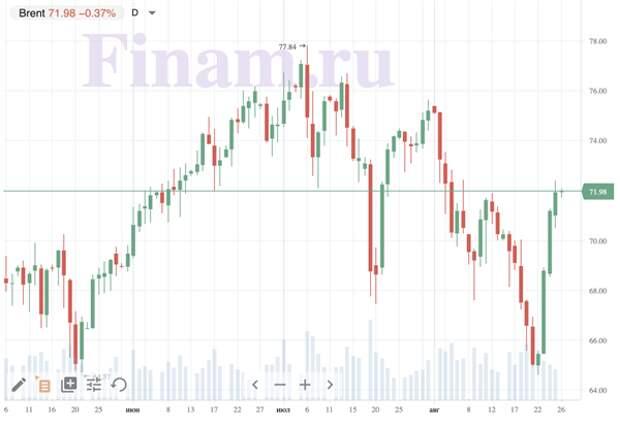 Рынок откроется снижением