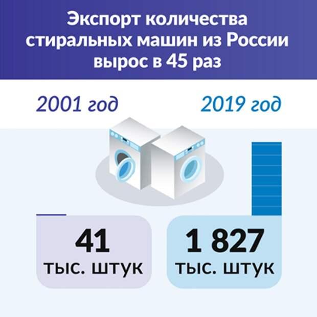 График экспорта стиральных машин