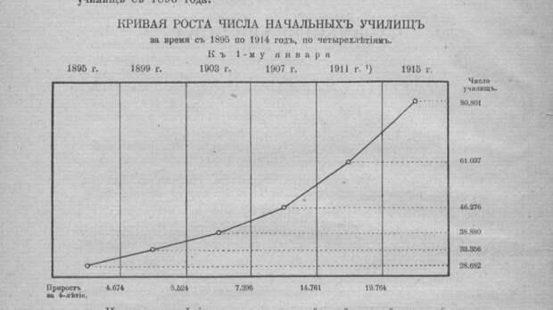 Российская Империя стала бы грамотной в 1925 году