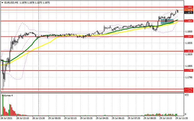 EUR/USD: план на американскую сессию 29 июля (разбор утренних сделок). Покупки евро продолжились выше 1.1864. Под прицелом