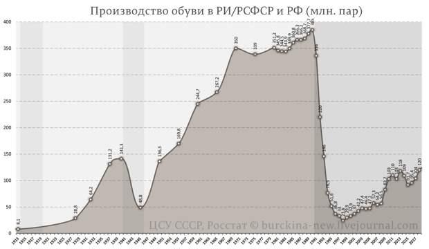 Медведев рубанул правду матку про советское время.