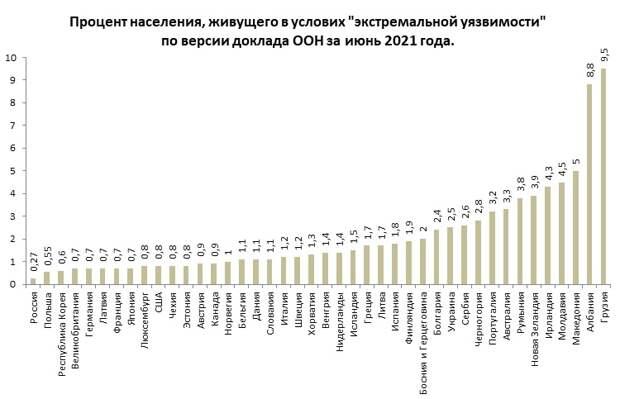 Россия единственная страна в мире, в которой победили голод