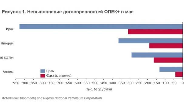 Продление сделки ОПЕК + или действия ведущих мировых Центробанков: что сейчас важнее для нефтяного рынка?