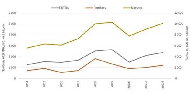 Динамика операционных показателей компаний, входящих в нефтегазовый индекс МосБиржи