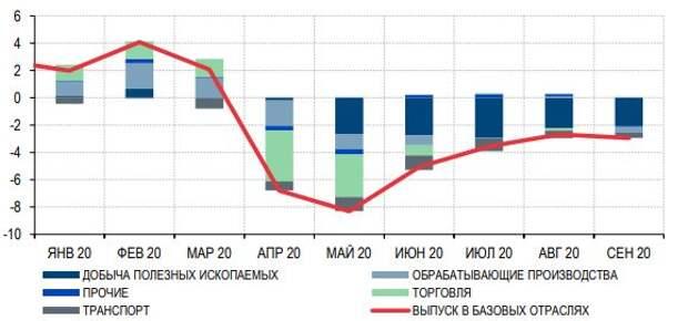 Вклад индустрий в динамику базовых отраслей экономики РФ, п.п.