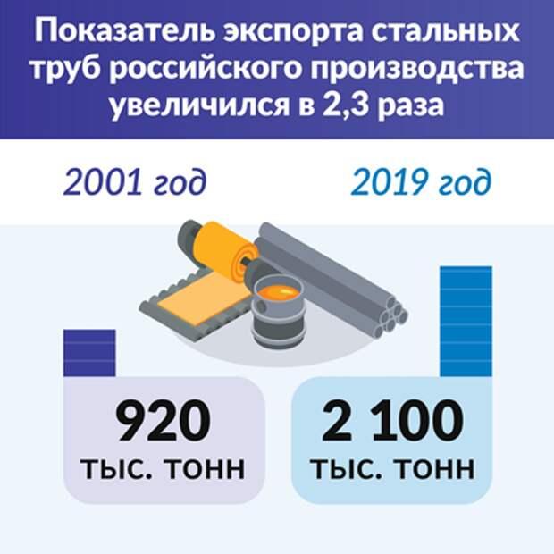 График экспорта стальных труб