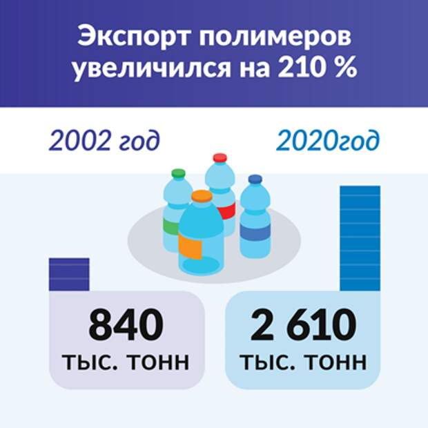 График экспорта полимеров