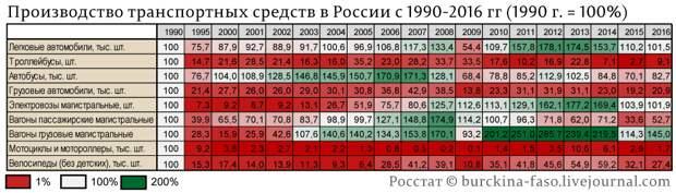 промышленное-производство-по-отраслям-с-1990-года_01