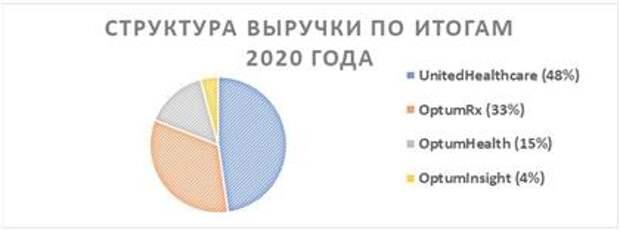 Структура выручки по итогам 2020 года