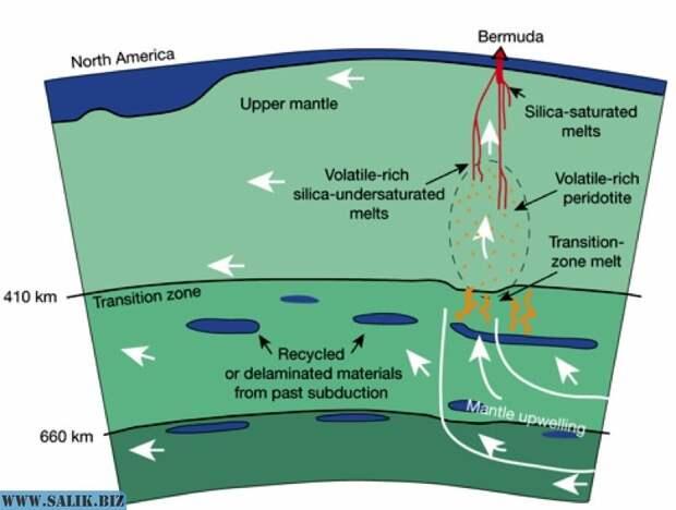 Возмущения в течениях магмы вызвали подъем и перемешивание вещества обломков древних плит, сохранявшихся в переходной зоне мантии / Sarah Mazza et al., 2019.