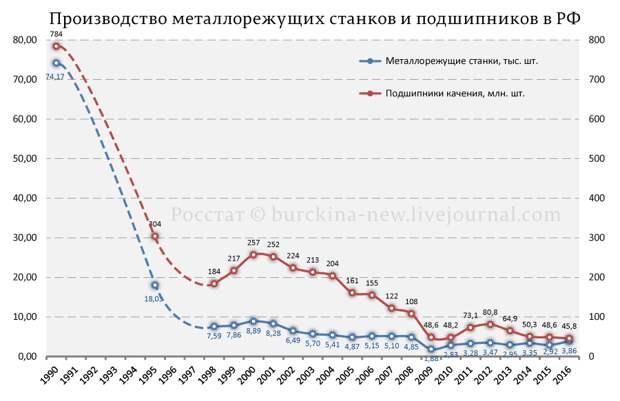 Положение дел в машиностроении РФ