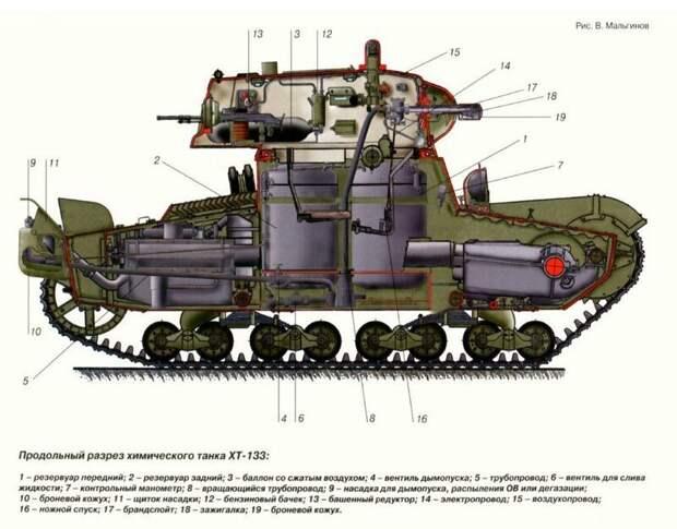 На рисунке – ХТ-133 в разрезе. военная техника, военное, история, много букв, танки, танки СССР, техника, факты