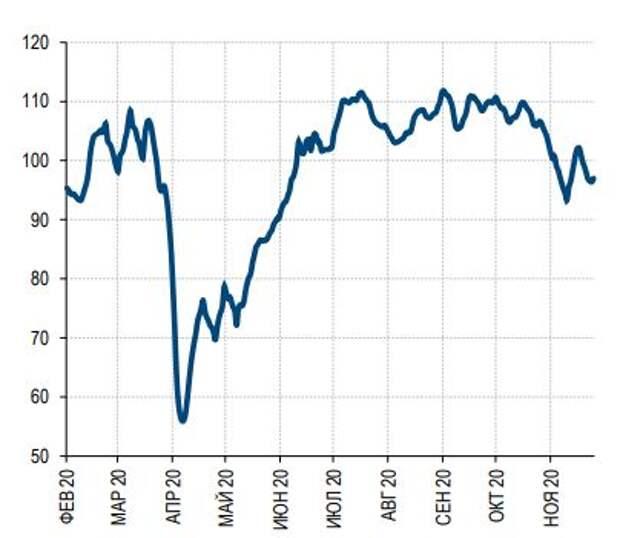 Индекс потребительской активности Сбер индекс, среднее значение за февраль 2020 =100%