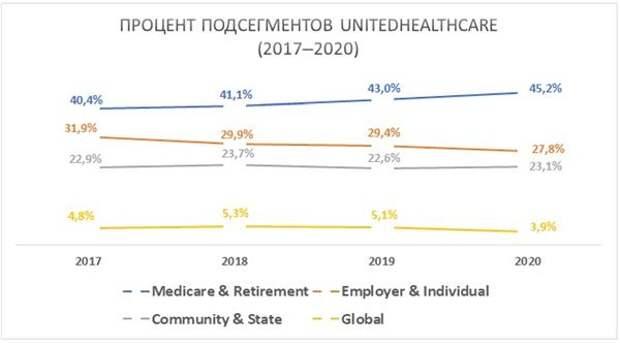 Процент подсегментов UnitedHealthcare