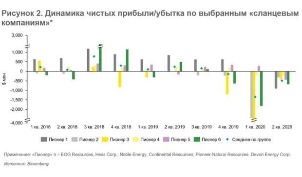 Финансовые результаты работы пионеров «сланцевой революции» за2 кв.2020г.