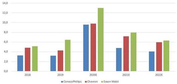 Динамика мультипликатора EV/EBITDA компаний с наибольшей капитализацией в энергетическом индексе S&P