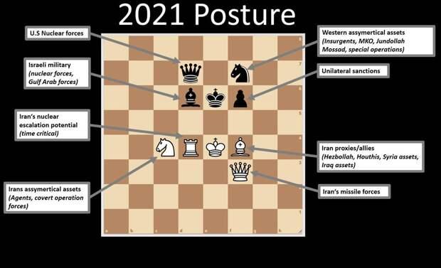 Гибридная война на Ближнем Востоке на шахматной доске