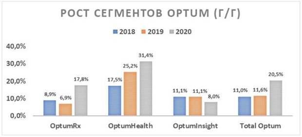 Рост сегментов OPTUM (г/г)