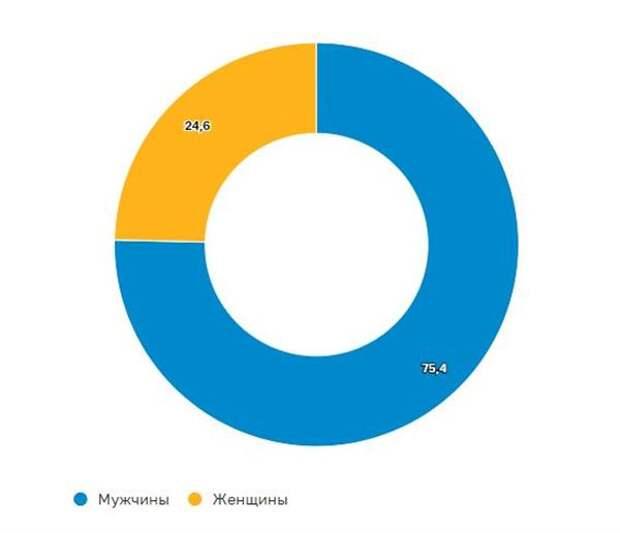 Гендерная структура клиентов по объему активов, %