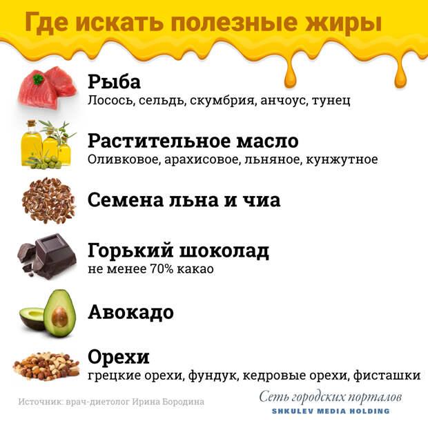 Топ-6 продуктов с «правильными» жирами, и что из них можно приготовить (рецепты внутри)