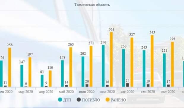 Сотни тюменцев ежегодно умирают надорогах. Возможноли это остановить?