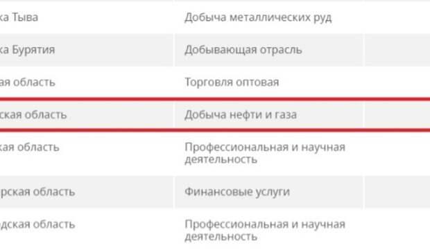 Стало известно, в каких отраслях производства больше всего зарабатывают оренбуржцы