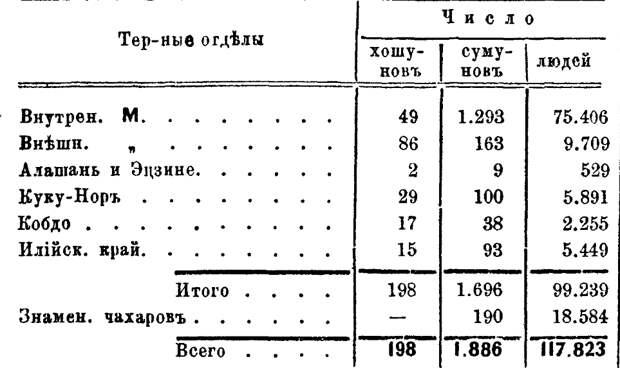 Монголы и численность армии Монгольской империи.
