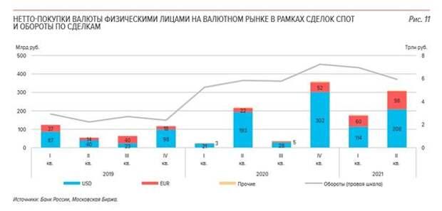 Покупки валюты россиянами во 2 квартале