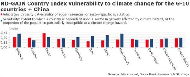 ND-GAIN страновой Индекс уязвимости к изменению климата для G-10 + Китай
