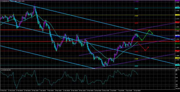 Обзор пары EUR/USD. 16 апреля. Еще один сигнал от Джерома Пауэлла: ФРС начнет повышать ставки очень нескоро.