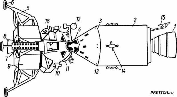 Конструктивно-компоновочная схема космического корабля Аполлон»