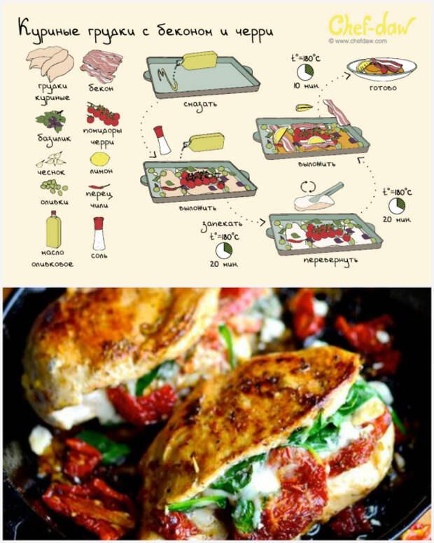 Куриная грудка, запеченная на подушке бекона и помидоров.