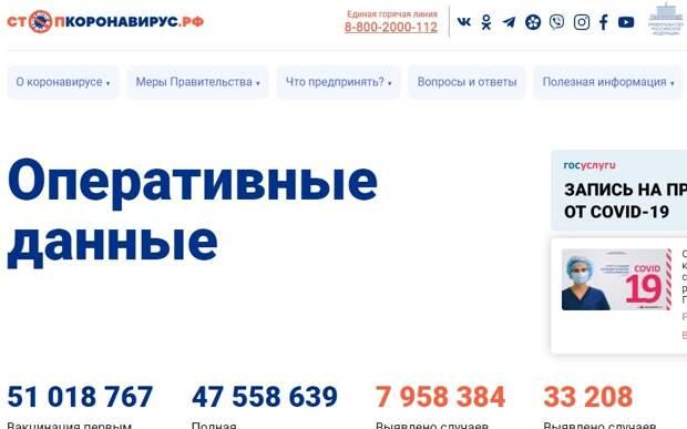 На российском портале запустили счётчик вакцинации от COVID-19