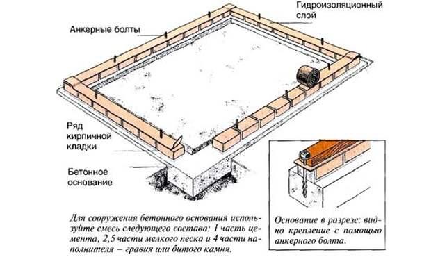 Постройка зимней теплицы на фундаменте